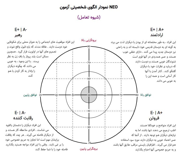 نمودار نئو