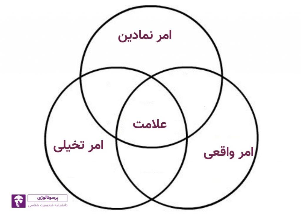 سه گانههای نظریه لکان